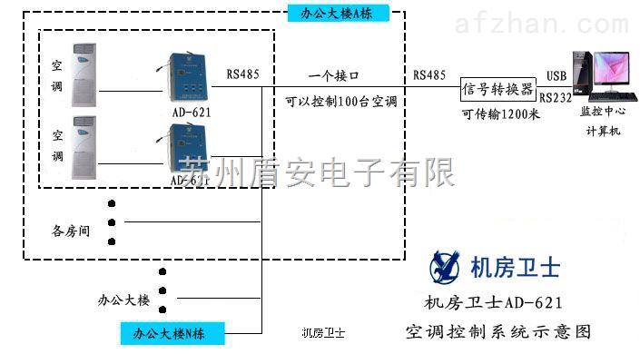 1) 适用于所有品牌,柜机挂机均可控制 2) 遥控线控通用,对于有遥控功能的空调,机房卫士空调发射器将对准空调,通电即可使用,无须安装。来电后空调自动开启,温度、风速都可以恢复到停电前的状态。对于无遥控功能的柜机,只需要两根接线,来电即可自行启动 3) 来电自启动:当停电后再来电,自动恢复到停电前状态。 4) 低温关机省电功能:低温天气,自动关闭空调,温度升高时恢复。 5) 学习功能:可以学习任何品牌的遥控代码。 6) 高温重启动功能:当空调温度过高时,再次发射开机信号。 7) 故障软启动:运行中的空调发