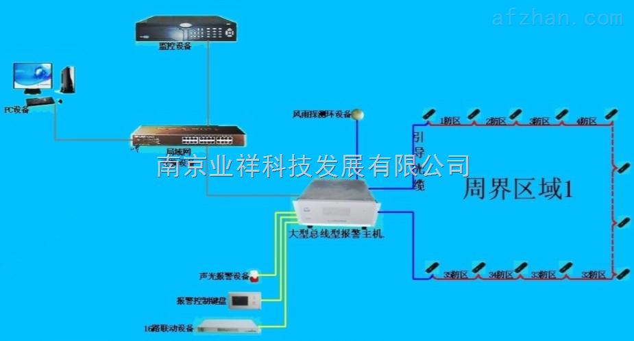 光纤震动感应周界报警系统