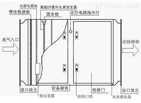 光氧催化净化器工作原理,光解设备生产厂家