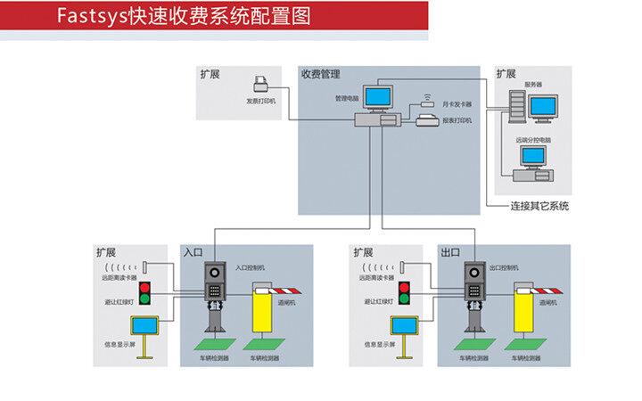 (快速系统拓扑图)管理车牌识别系统的软件特点;