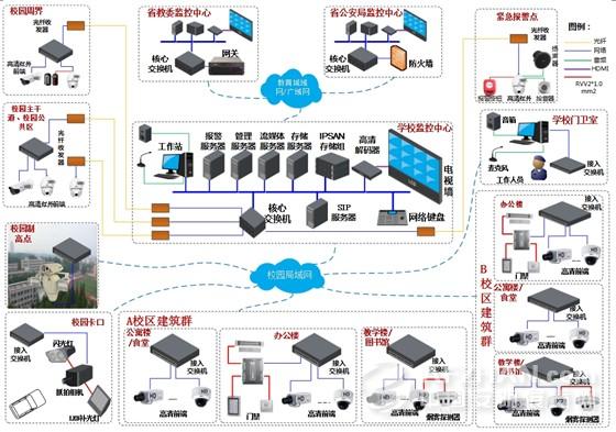 为了使监控系统更加稳定和方便管理。我们将多个监控子系统合成一套监控系统,由统一的服务器来管理。      监控中心保卫处可以对所有图像进行实时浏览、云镜控制、录像查询和回放、录像资料下载。      各个分控中心只有实时监控本区域图像的权限。      在网络上的任何一台计算机只需经管理员授权登陆服务器完成对网络中各监控点的控制及浏览(分控中心或客户端),与传统监控相比具有明显的优势,不需重新布线,且前端监控点扩展方便,只要有网络的地方均可设置监控点。      系统细化设计      系统设计主要包