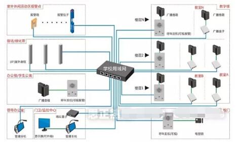 功放对讲分机,报警箱,报警柱之间均利用网络连接,采用rj45标准网线