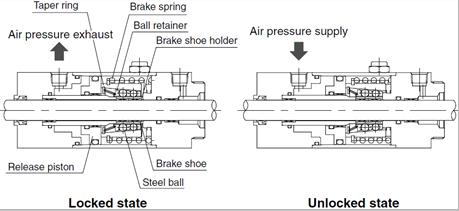 日本smc锁紧气缸作用以及工作原理