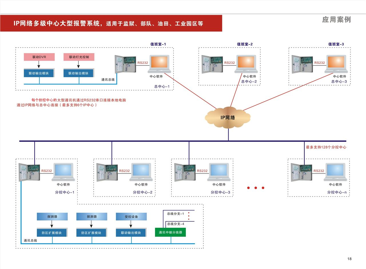 一、功能特点  可最多接入4个键盘,独立操作,LCD或LED显示。各键盘分别独立对自己的所管辖的所有防区同时进行布防、撤防等操作。通过主键盘可以编程。任意键盘可编程跟随所有报警并显示报警信息  主机本身可以遥控布撤防,本身最多支持8个有线防区,主机可以通过指示灯显示防区报警状态以及设备状态,可以脱离键盘独立运行  支持3组中心电话号码报警、8组用户号码报警、1组布防号码上报、1组撤防号码上报  防区名称汉字任意更改,电脑配置,每个防区最多支持7个汉字  RS485扩展通讯总线上可以带有2个联动设