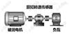 动态扭力测试仪汽车涡流减速器专用
